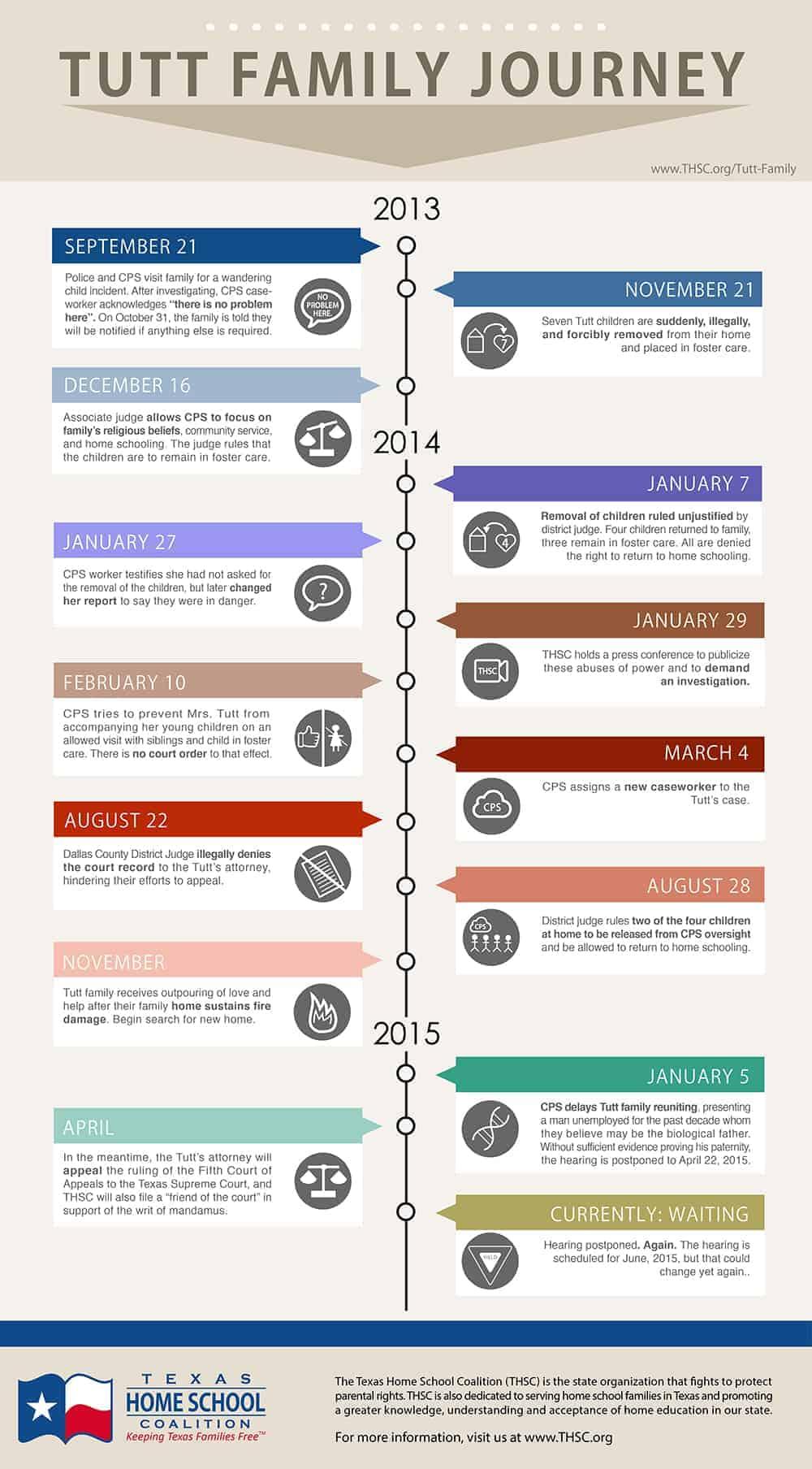 Tutt Family Journey Infographic