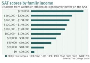 Scores by Incomes