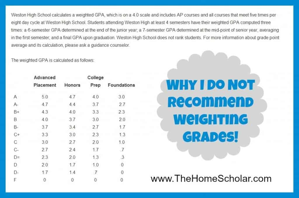Homeschool Transcript (Grading High School and College Courses, Dual